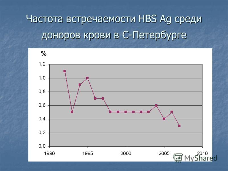 Частота встречаемости HBS Ag среди доноров крови в С-Петербурге