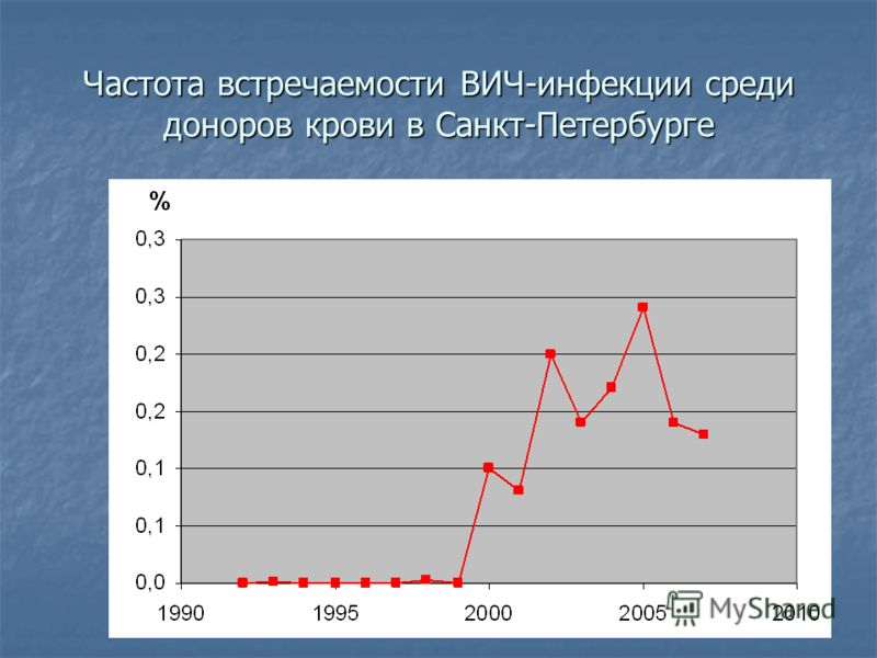 Частота встречаемости ВИЧ-инфекции среди доноров крови в Санкт-Петербурге