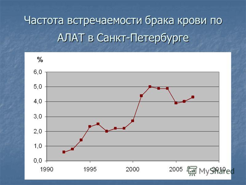 Частота встречаемости брака крови по АЛАТ в Санкт-Петербурге