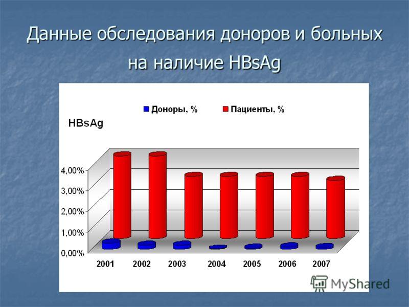 Данные обследования доноров и больных на наличие HBsAg