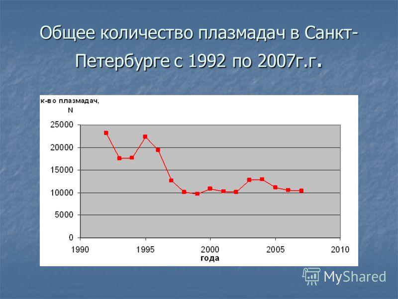 Общее количество плазмадач в Санкт- Петербурге с 1992 по 2007г.г.