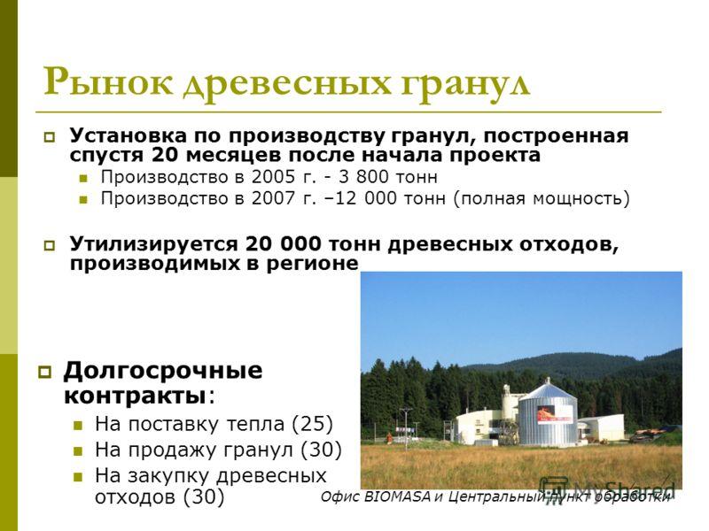 Рынок древесных гранул Установка по производству гранул, построенная спустя 20 месяцев после начала проекта Производство в 2005 г. - 3 800 тонн Производство в 2007 г. –12 000 тонн (полная мощность) Утилизируется 20 000 тонн древесных отходов, произво