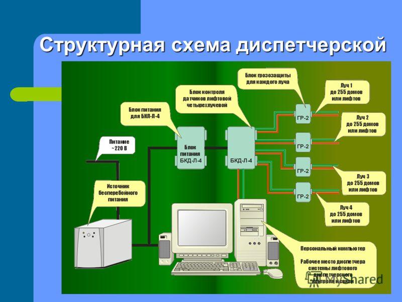 Структурная схема диспетчерской