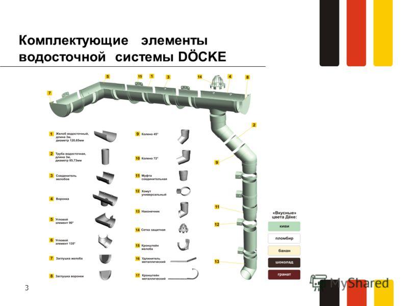 3 Комплектующие элементы водосточной системы DÖCKЕ