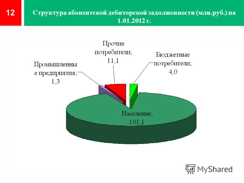 Структура абонентской дебиторской задолженности (млн.руб.) на 1.01.2012 г. 12