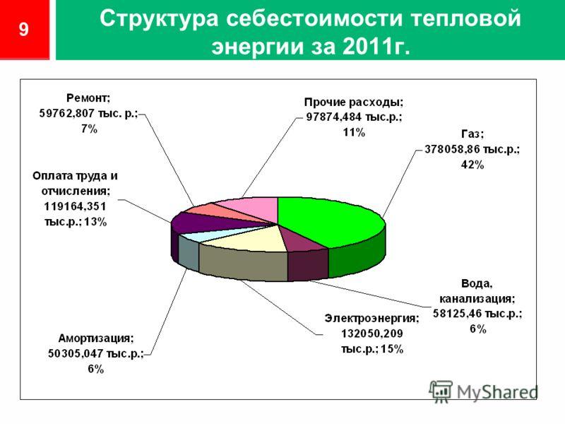 Структура себестоимости тепловой энергии за 2011г. 9