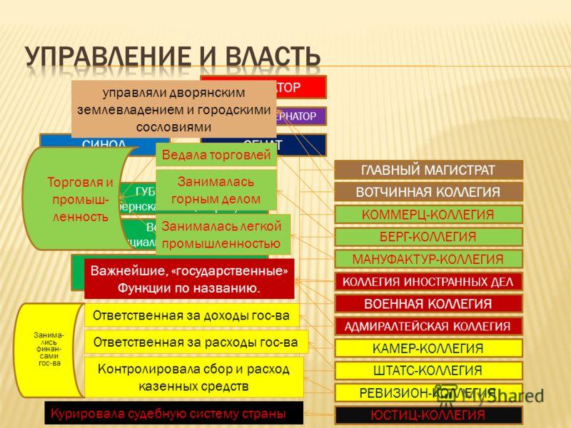 ИМПЕРАТОР ГЕНЕРАЛ-ГУБЕРНАТОР СЕНАТСИНОД ГЛАВНЫЙ МАГИСТРАТ Воевода (уездная канцелярия) Воевода (провинциальная канцелярия) ГУБЕРНАТОР (губернская канцелярия) ЮСТИЦ-КОЛЛЕГИЯ РЕВИЗИОН-КОЛЛЕГИЯ ШТАТС-КОЛЛЕГИЯ КАМЕР-КОЛЛЕГИЯ АДМИРАЛТЕЙСКАЯ КОЛЛЕГИЯ ВОЕНН