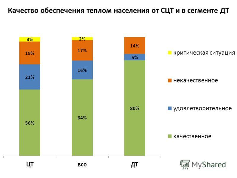 Качество обеспечения теплом населения от СЦТ и в сегменте ДТ