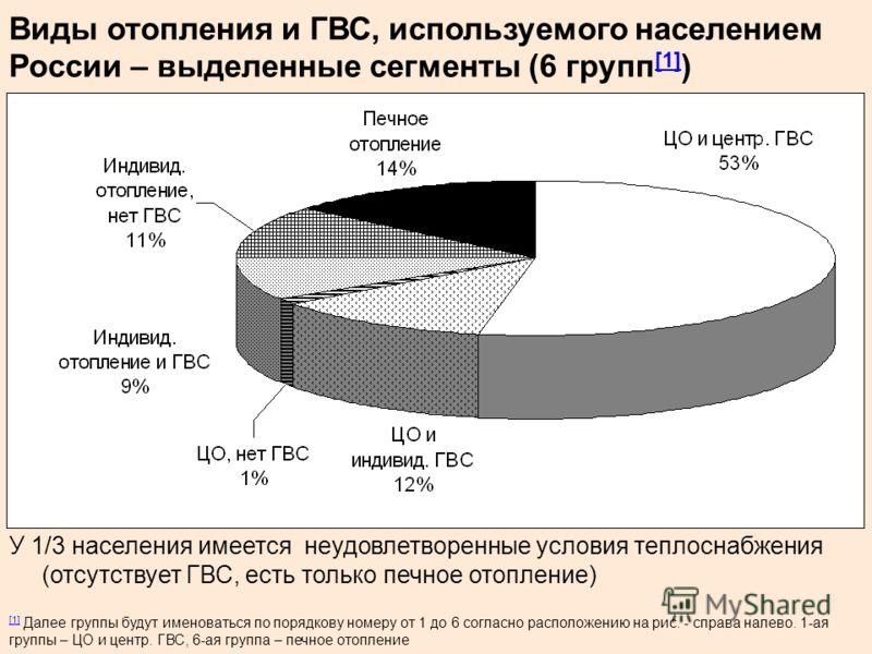 Виды отопления и ГВС, используемого населением России – выделенные сегменты (6 групп [1] ) [1] У 1/3 населения имеется неудовлетворенные условия теплоснабжения (отсутствует ГВС, есть только печное отопление) [1] [1] Далее группы будут именоваться по