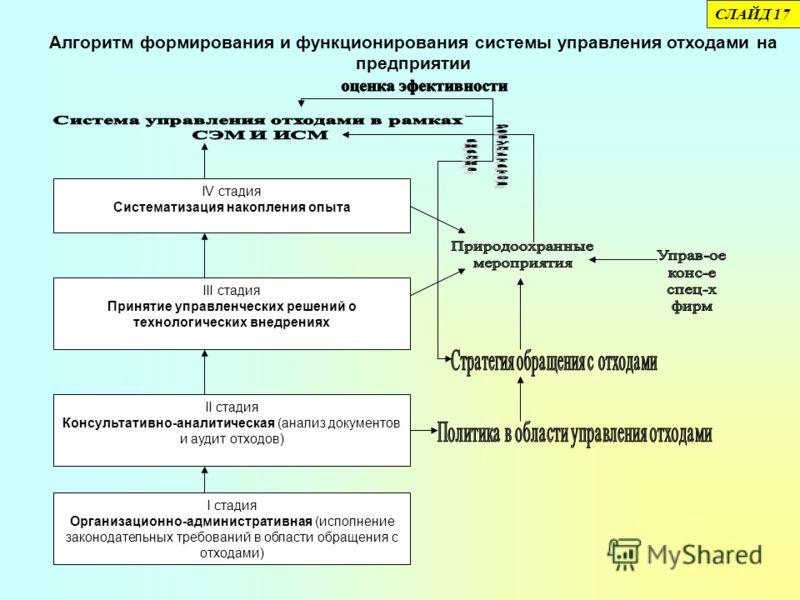 Алгоритм формирования и функционирования системы управления отходами на предприятии IV стадия Систематизация накопления опыта III стадия Принятие управленческих решений о технологических внедрениях II стадия Консультативно-аналитическая (анализ докум