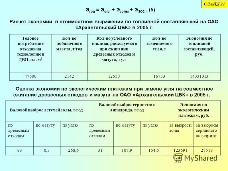 Расчет экономии в стоимостном выражении по топливной составляющей на ОАО «Архангельский ЦБК» в 2005 г. Годовое потребление отходов на технологию в ДВП, пл. м 3 Кол-во добавочного мазута, т/год Кол-во условного топлива, расходуемого при сжигании древе