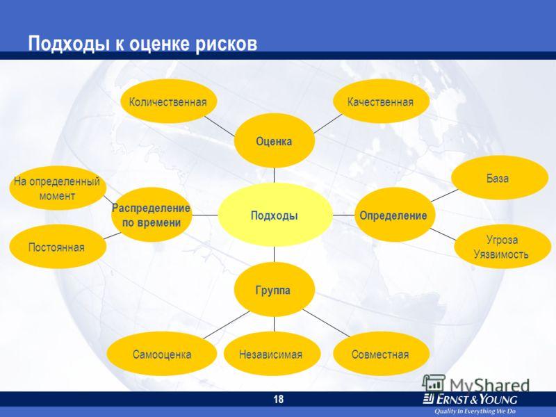 17 Определение рамок Соразвитие Подход и методология Внутренний аудит Риск- менеджер Основные этапы Состав группы Инструменты Цели и задачи Критерии информации Распределение по времени Заказчик проекта Отчетность Исполнительное руководство