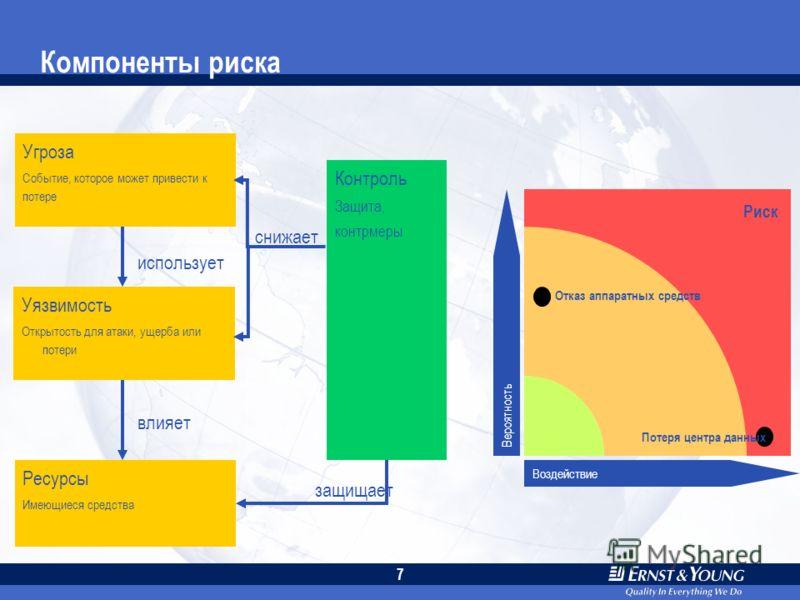 6 Эффективное управление ИТ Поддерживает эффективное и продуктивное управление информационными ресурсами (н-р, люди, средства и информация) Способствует достижению миссии и целей организации Оценивает и управляет работой информационных систем Обеспеч