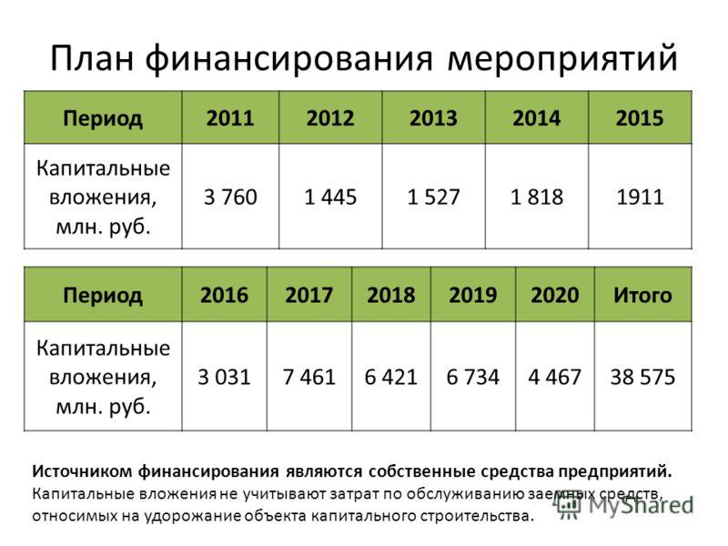 План финансирования мероприятий Период 20112012201320142015 Капитальные вложения, млн. руб. 3 7601 4451 5271 8181911 Источником финансирования являются собственные средства предприятий. Капитальные вложения не учитывают затрат по обслуживанию заемных