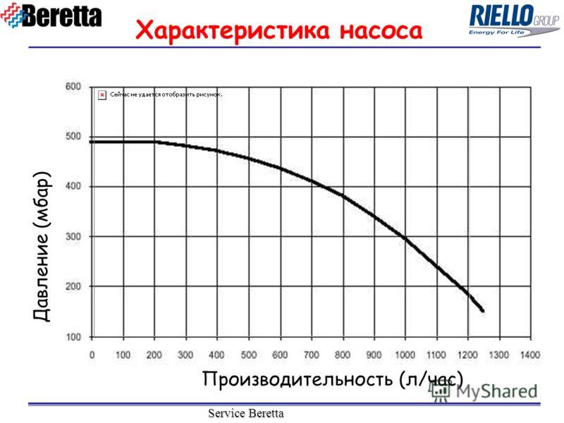 Service Beretta Характеристика насоса Давление (мбар) Производительность (л/час)