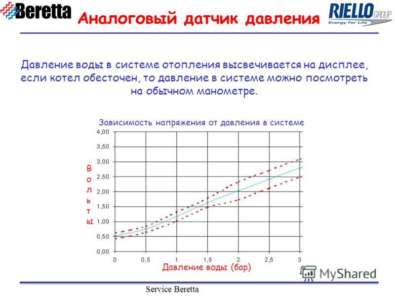 Service Beretta Давление воды в системе отопления высвечивается на дисплее, если котел обесточен, то давление в системе можно посмотреть на обычном манометре. Аналоговый датчик давления Давление воды (бар) ВольтыВольты Зависимость напряжения от давле