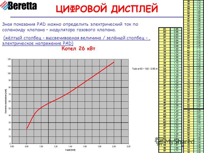 Service Beretta Зная показания PAD можно определить электрический ток по соленоиду клапана – модулятора газового клапана. (жёлтый столбец - высвечиваемая величина / зелёный столбец -, электрическое напряжение PAD) Котел 26 кВт ЦИФРОВОЙ ДИСПЛЕЙ