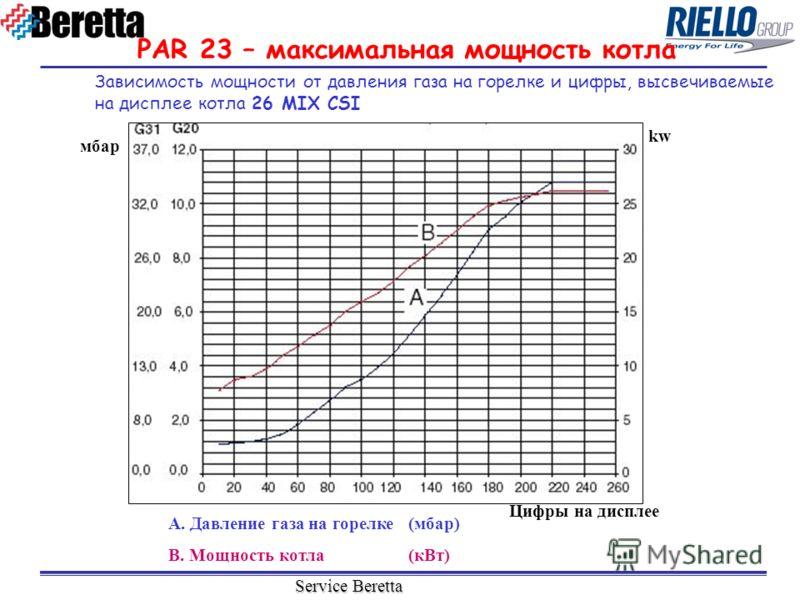 Service Beretta PAR 23 – максимальная мощность котла Зависимость мощности от давления газа на горелке и цифры, высвечиваемые на дисплее котла 26 MIX CSI Цифры на дисплее A. Давление газа на горелке(мбар) B. Мощность котла(кВт) мбар kw