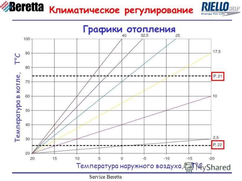 Service Beretta Графики отопления Температура наружного воздуха, T°C Температура в котле, T°C Климатическое регулирование