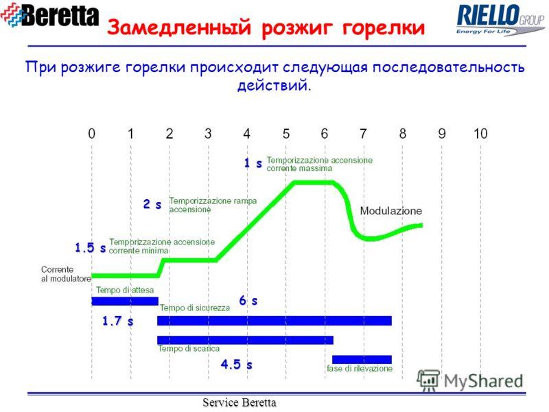 Service Beretta При розжиге горелки происходит следующая последовательность действий. 1.7 s 6 s 4.5 s 1.5 s 2 s 1 s Замедленный розжиг горелки