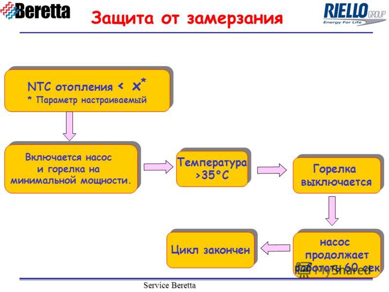 Service Beretta NTC отопления < х * * Параметр настраиваемый NTC отопления < х * * Параметр настраиваемый Защита от замерзания Включается насос и горелка на минимальной мощности. Включается насос и горелка на минимальной мощности. Температура >35°C Т