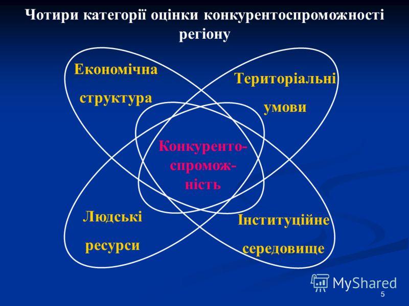 5 Чотири категорії оцінки конкурентоспроможності регіону Конкуренто- спромож- ність Територіальні умови Економічна структура Людські ресурси Інституційне середовище