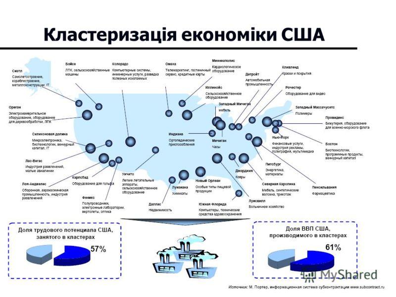 8 Кластеризація економіки США
