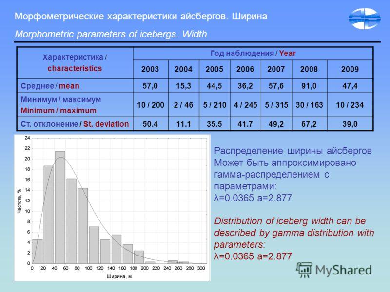 Морфометрические характеристики айсбергов. Ширина Morphometric parameters of icebergs. Width Характеристика / characteristics Год наблюдения / Year 2003200420052006200720082009 Среднее / mean57,015,344,536,257,691,047,4 Минимум / максимум Minimum / m