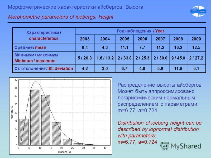 Морфометрические характеристики айсбергов. Высота Morphometric parameters of icebergs. Height Характеристика / characteristics Год наблюдения / Year 2003200420052006200720082009 Среднее / mean9.44.311.17.711.216.212.5 Минимум / максимум Minimum / max
