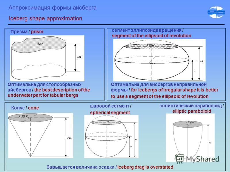Аппроксимация формы айсберга Iceberg shape approximation Призма / prism шаровой сегмент / spherical segment сегмент эллипсоида вращения / segment of the ellipsoid of revolution Конус / cone эллиптический параболоид / elliptic paraboloid Оптимальна дл