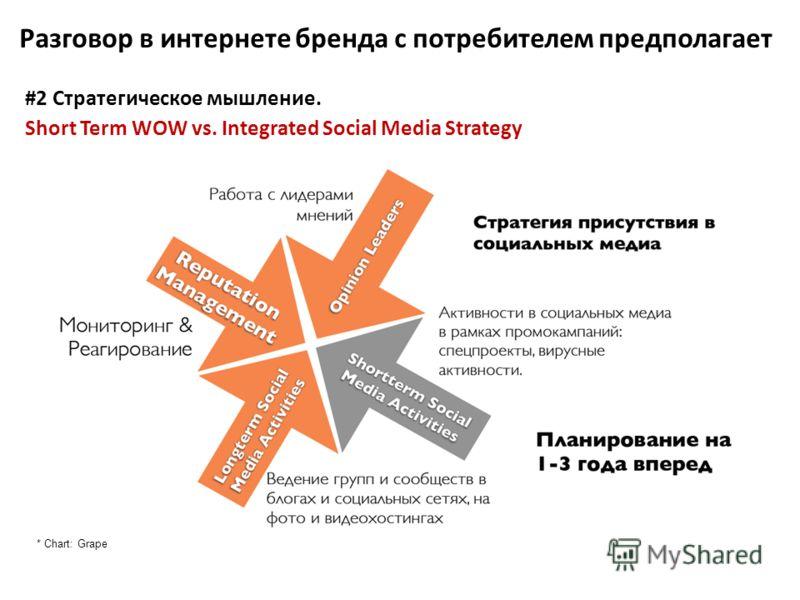 * Chart: Grape #2 Стратегическое мышление. Short Term WOW vs. Integrated Social Media Strategy Разговор в интернете бренда с потребителем предполагает