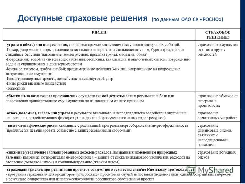 Доступные страховые решения (по данным ОАО СК «РОСНО»)
