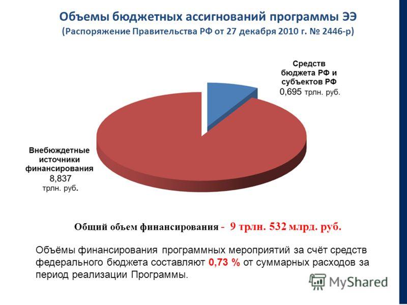 Объемы бюджетных ассигнований программы ЭЭ (Распоряжение Правительства РФ от 27 декабря 2010 г. 2446-р) Общий объем финансирования - 9 трлн. 532 млрд. руб. Объёмы финансирования программных мероприятий за счёт средств федерального бюджета составляют