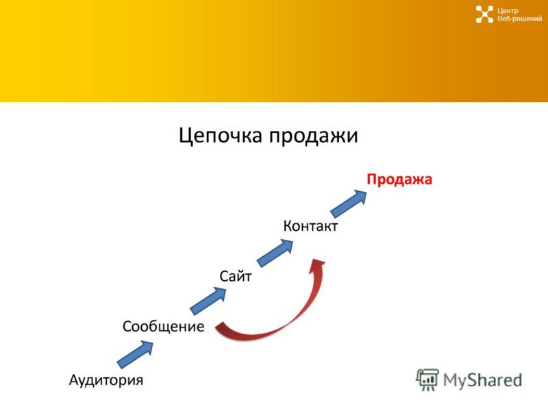 Центр Веб-решений