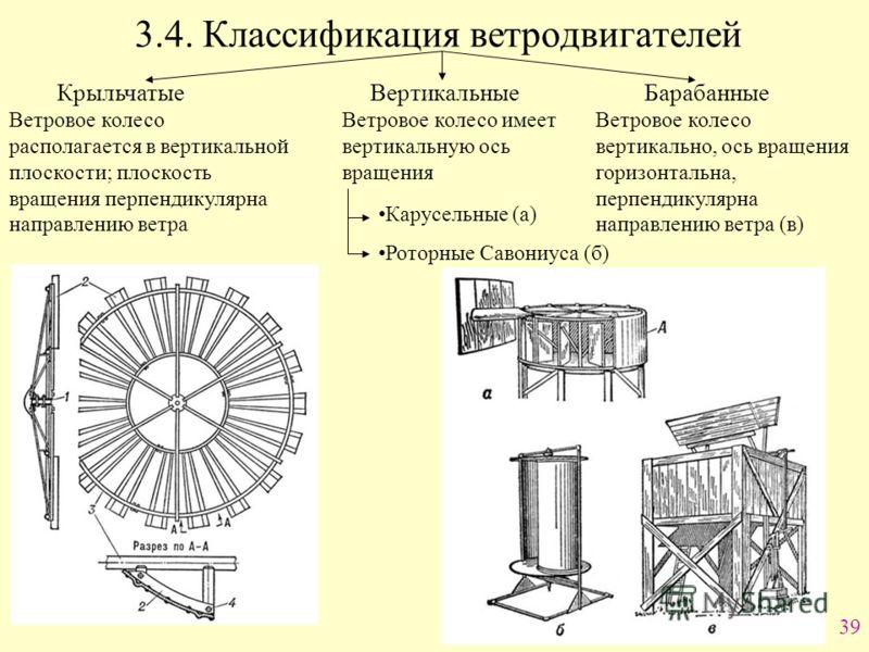 39 3.4. Классификация ветродвигателей Крыльчатые Вертикальные Барабанные Ветровое колесо располагается в вертикальной плоскости; плоскость вращения перпендикулярна направлению ветра Ветровое колесо имеет вертикальную ось вращения Ветровое колесо верт
