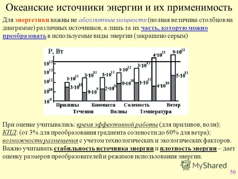 50 Океанские источники энергии и их применимость Для энергетики важны не абсолютные мощности (полная величина столбцов на диаграмме) различных источников, а лишь та их часть, которую можно преобразовать в используемые виды энергии (закрашено серым) П