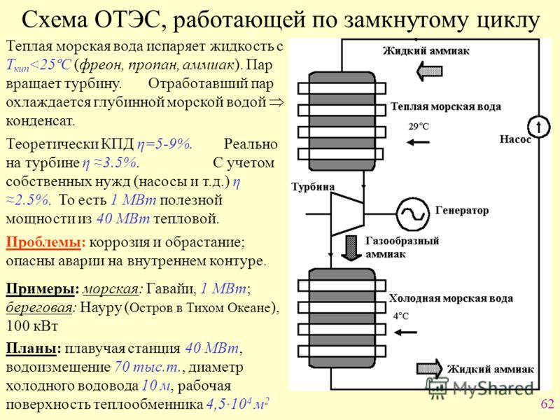 62 Схема ОТЭС, работающей по замкнутому циклу Теплая морская вода испаряет жидкость с Т кип