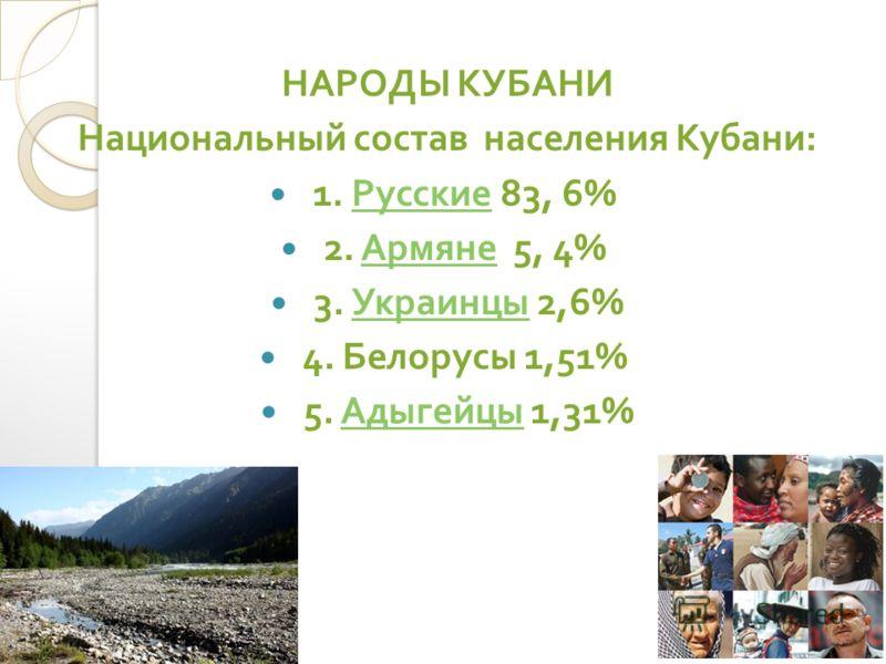 НАРОДЫ КУБАНИ Национальный состав населения Кубани : 1. Русские 83, 6% Русские 2. Армяне 5, 4% Армяне 3. Украинцы 2,6% Украинцы 4. Белорусы 1,51% 5. Адыгейцы 1,31% Адыгейцы