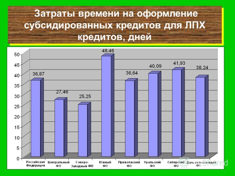 Затраты времени на оформление субсидированных кредитов для ЛПХ кредитов, дней