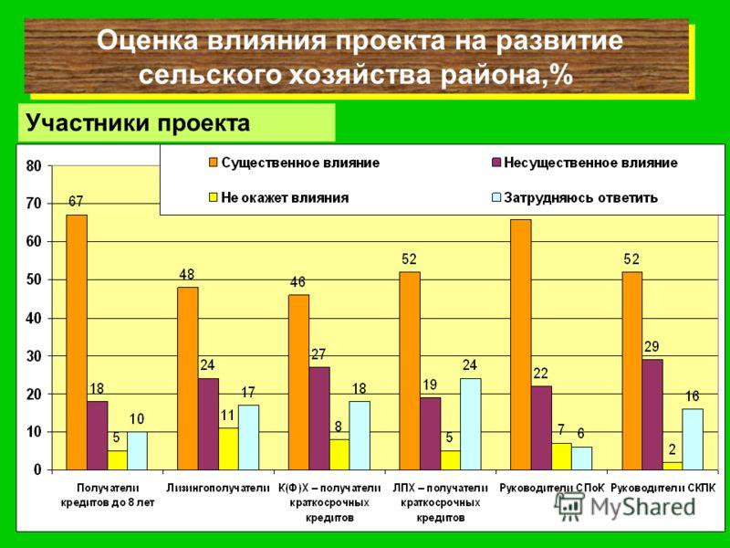 Оценка влияния проекта на развитие сельского хозяйства района,% Участники проекта