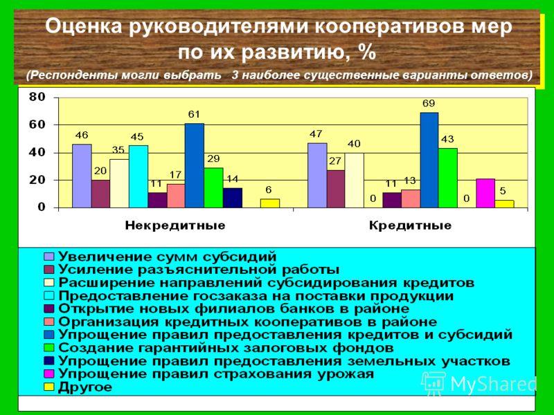 Оценка руководителями кооперативов мер по их развитию, % (Респонденты могли выбрать 3 наиболее существенные варианты ответов) Оценка руководителями кооперативов мер по их развитию, % (Респонденты могли выбрать 3 наиболее существенные варианты ответов