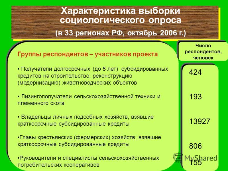 Характеристика выборки социологического опроса (в 33 регионах РФ, октябрь 2006 г.) Характеристика выборки социологического опроса (в 33 регионах РФ, октябрь 2006 г.) Группы респондентов – участников проекта Получатели долгосрочных (до 8 лет) субсидир