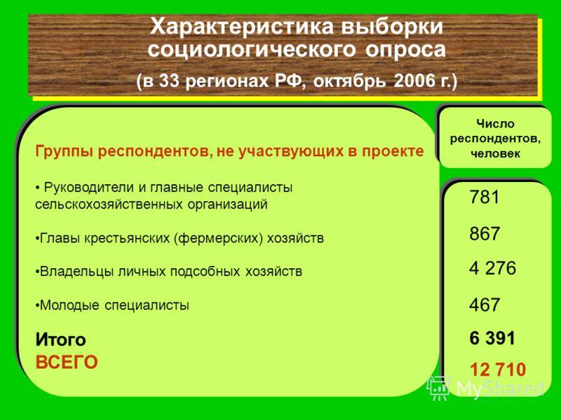 Характеристика выборки социологического опроса (в 33 регионах РФ, октябрь 2006 г.) Характеристика выборки социологического опроса (в 33 регионах РФ, октябрь 2006 г.) Группы респондентов, не участвующих в проекте Руководители и главные специалисты сел
