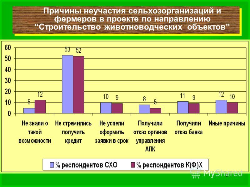 Причины неучастия сельхозорганизаций и фермеров в проекте по направлению Строительство животноводческих объектов