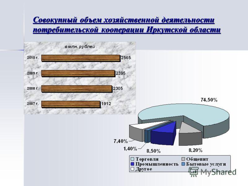 Совокупный объем хозяйственной деятельности потребительской кооперации Иркутской области