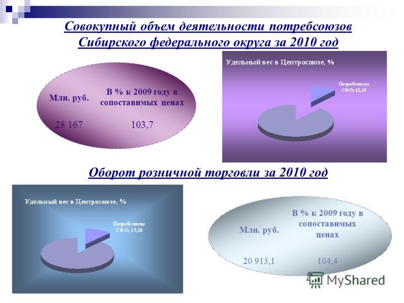 Млн. руб. В % к 2009 году в сопоставимых ценах 28 167103,7 Совокупный объем деятельности потребсоюзов Сибирского федерального округа за 2010 год Оборот розничной торговли за 2010 год Млн. руб. В % к 2009 году в сопоставимых ценах 20 913,1104,4
