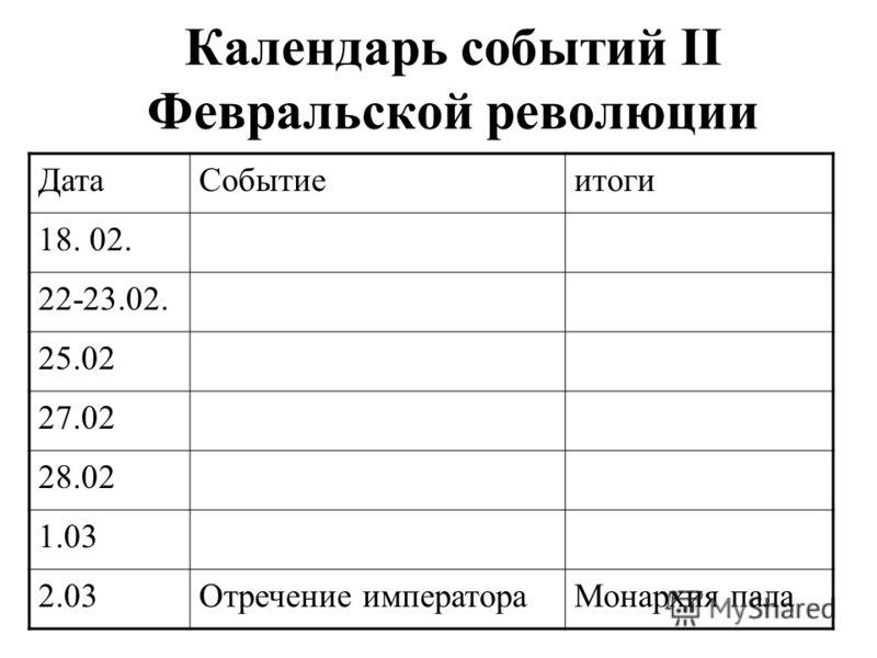 Календарь событий II Февральской революции ДатаСобытиеитоги 18. 02. 22-23.02. 25.02 27.02 28.02 1.03 2.03Отречение императораМонархия пала