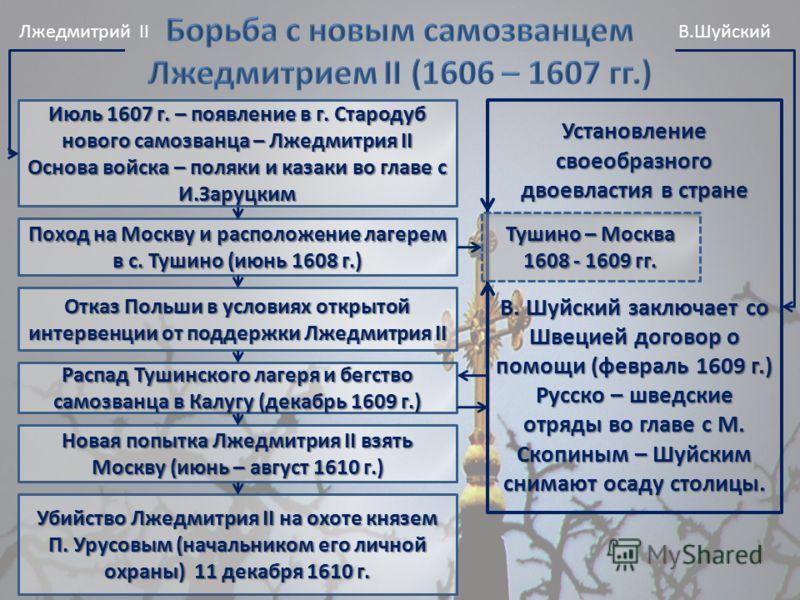 Поход на Москву и расположение лагерем в с. Тушино (июнь 1608 г.) Установление своеобразного двоевластия в стране В. Шуйский заключает со Швецией договор о помощи (февраль 1609 г.) Русско – шведские отряды во главе с М. Скопиным – Шуйским снимают оса
