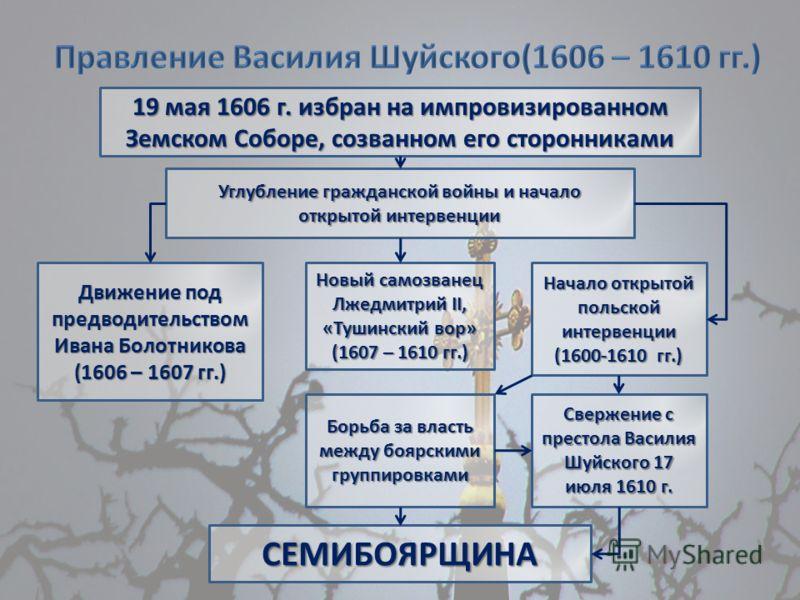 Углубление гражданской войны и начало открытой интервенции 19 мая 1606 г. избран на импровизированном Земском Соборе, созванном его сторонниками Движение под предводительством Ивана Болотникова (1606 – 1607 гг.) Начало открытой польской интервенции (