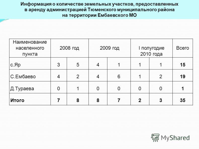 Наименование населенного пункта 2008 год2009 годI полугодие 2010 года Всего с.Яр35411115 С.Ембаево42461219 Д.Тураева0100001 Итого78872335 Информация о количестве земельных участков, предоставленных в аренду администрацией Тюменского муниципального ра